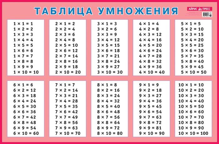 Таблица умножения для заучивания Наглядное пособие антошин м к сост таблица умножения для заучивания
