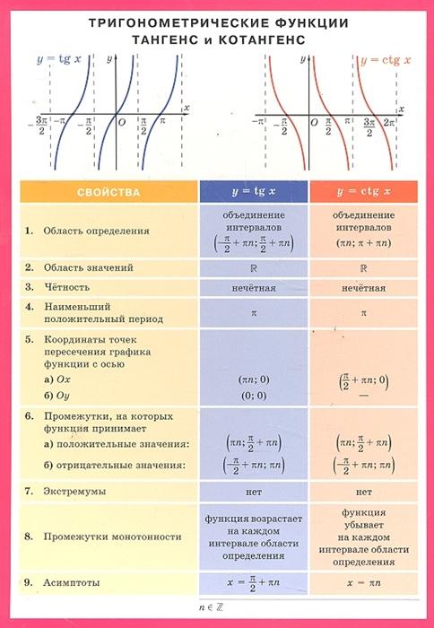 Тригонометрич функции тангенс и котангенс Справ материалы