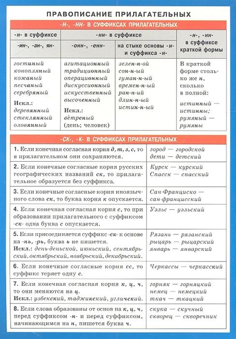 цены на Правописание прилагательных Справочные материалы  в интернет-магазинах