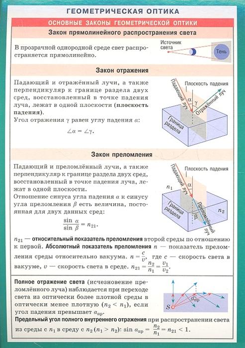 Геометрическая оптика Справочные материалы