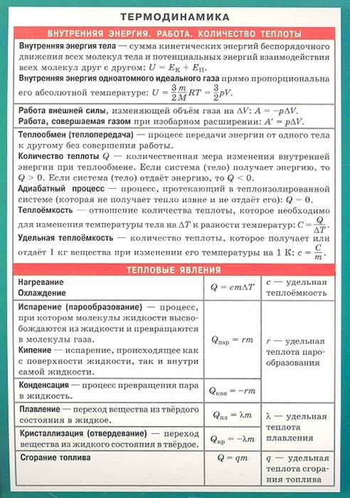 цены на Термодинамика Справочные материалы  в интернет-магазинах