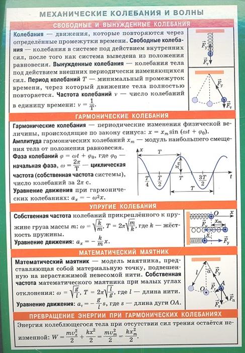 Механические колебания и волны Справочные материалы