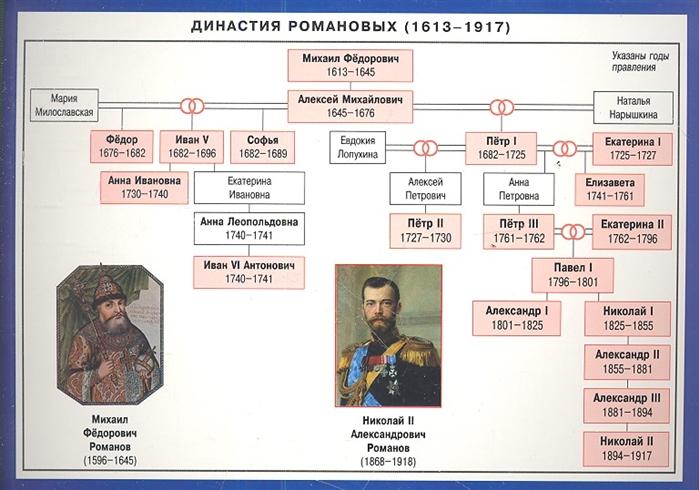 Династия Романовых Справочные материалы недорого