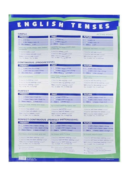 Времена английского глагола в действительном залоге Плакат-таблица А1