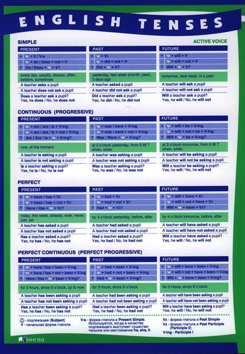 Времена английского глагола в действительном и страдательном залоге Сводная таблица А4