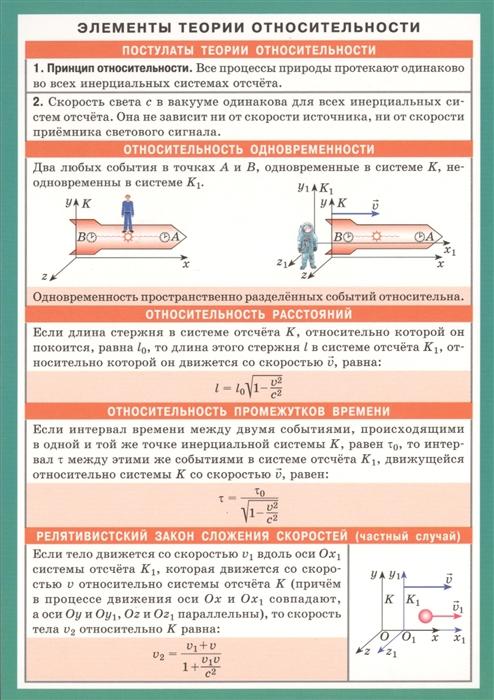 Элементы теории относительности Справочные материалы прина ф архитектура элементы формы материалы