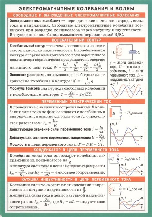 Электромагнитные колебания и волны Справочные материалы