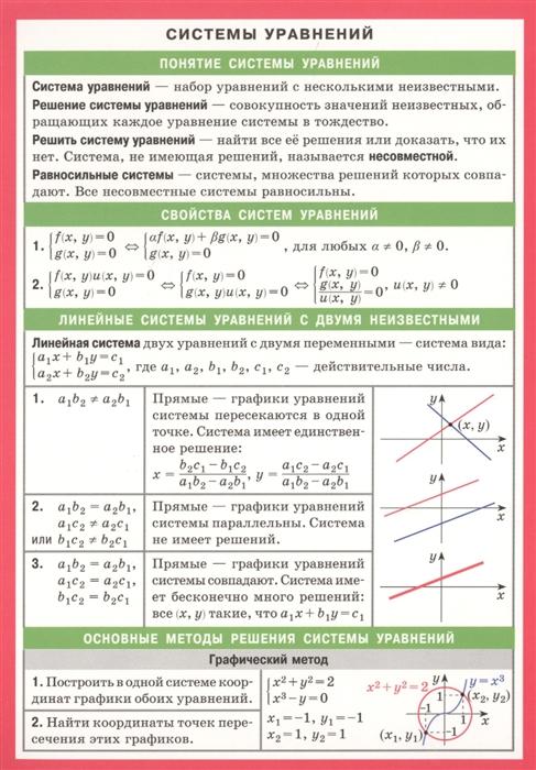 Системы уравнений Справочные материалы