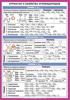 Строение и свойства углеводородов строение и свойства углеводородов
