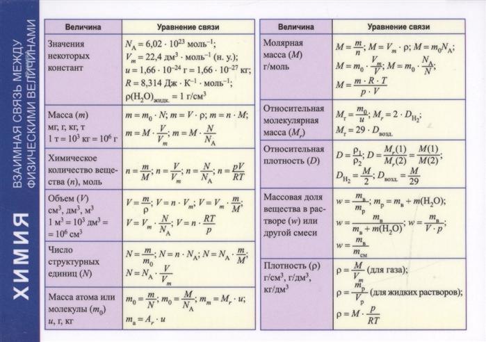 купить Врублевский А. (сост.) Справочные материалы Химия Взаимная связь между физическими величинами онлайн
