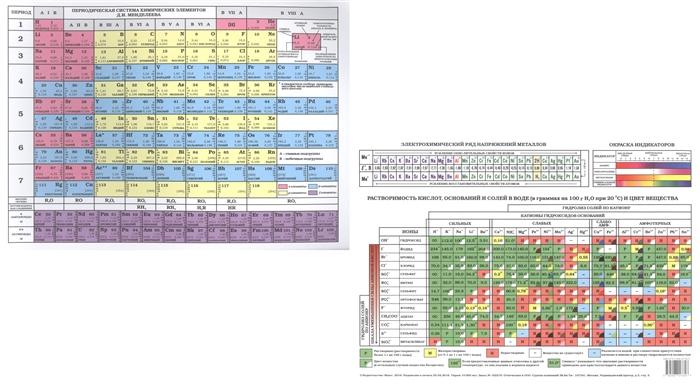 Периодическая система химических элементов Д И Менделеева Растворимость кислот оснований и солей в воде и цвет вещества таблица таблица химических элементов д и менделеева