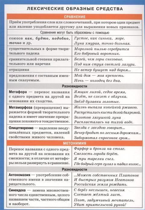 Русский язык Лексические образные средства