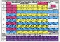 Периодическая система химических элементов Д И Менделеева Растворимость кислот оснований солей в воде и цвет вещества лист А6 плакат периодическая система химических элементов д и менделеева а6