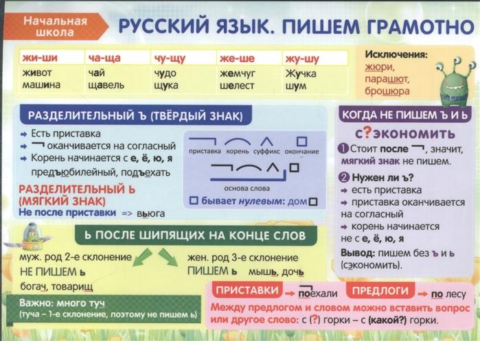 Начальная школа Русский язык Пишем грамотно Справочные материалы