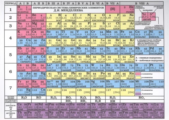 Таблица Менделеева Таблица растворимости кислот оснований солей в воде и цвета вещества лист владимир кучин естественная химия таблица менделеева вграфике кучина