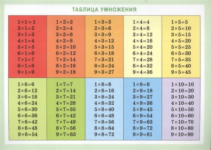 Справочные материалы Таблица умножения таблица умножения справ материалы