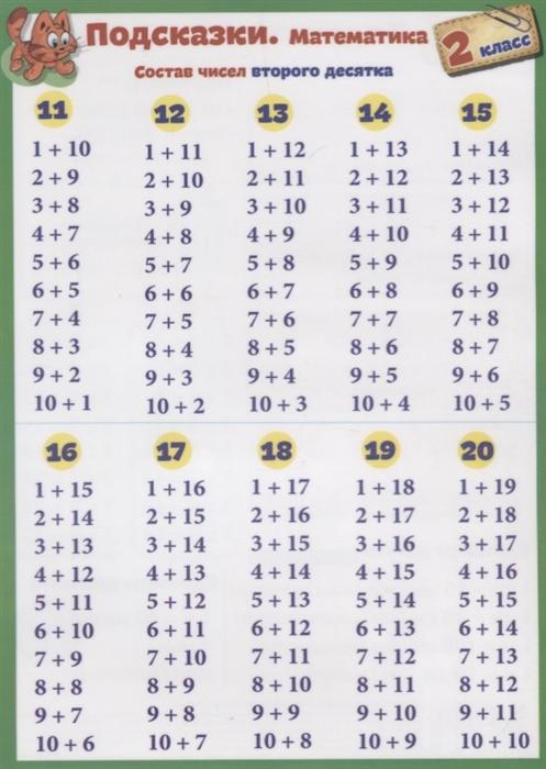 купить Красницкая А. (сост.) Справочные материалы Подсказки Математика 2 класс онлайн