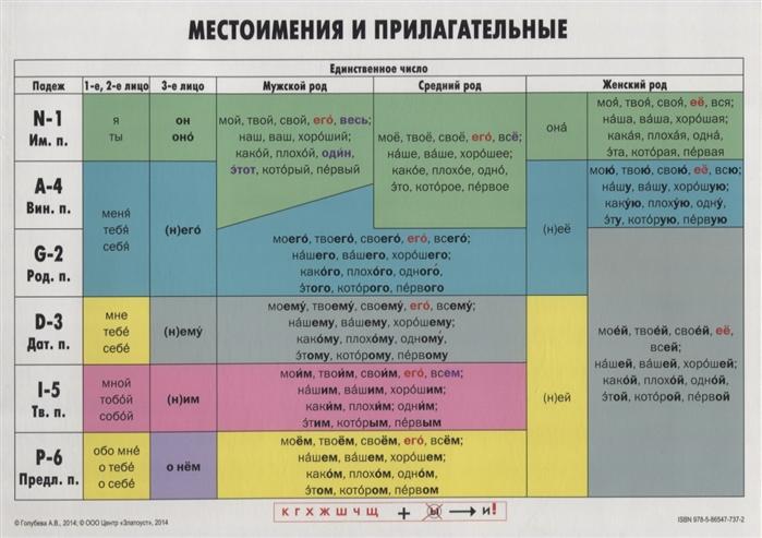 Местоимения и прилагательные
