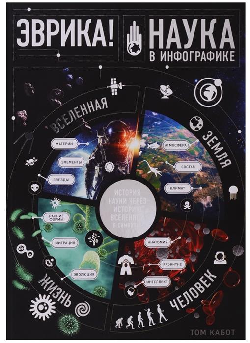 Эврика Наука в инфографике