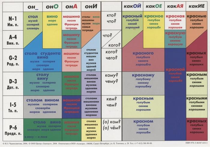 Черносвитова Н. Учебная грамматическая таблица Падежи