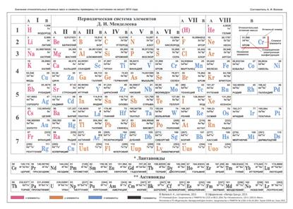 Периодическая система элементов Д.И. Менделеева А5