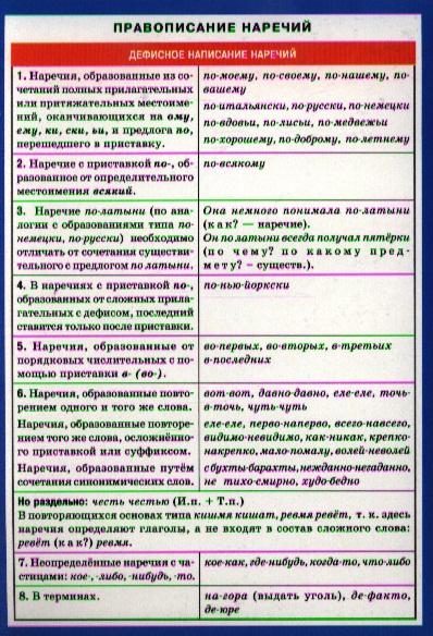 Правописание наречий. Справочные материалы правописание приставок справочные материалы