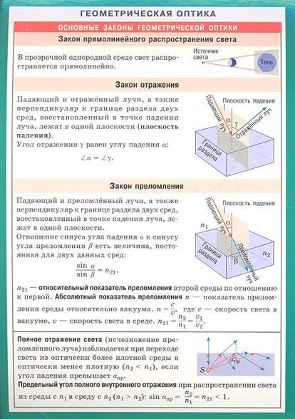 Геометрическая оптика. Справочные материалы