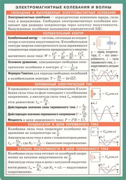 Электромагнитные колебания и волны. Справочные материалы