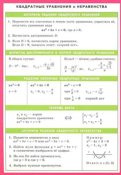 Квадратные уравнения и неравенства Справ. материалы
