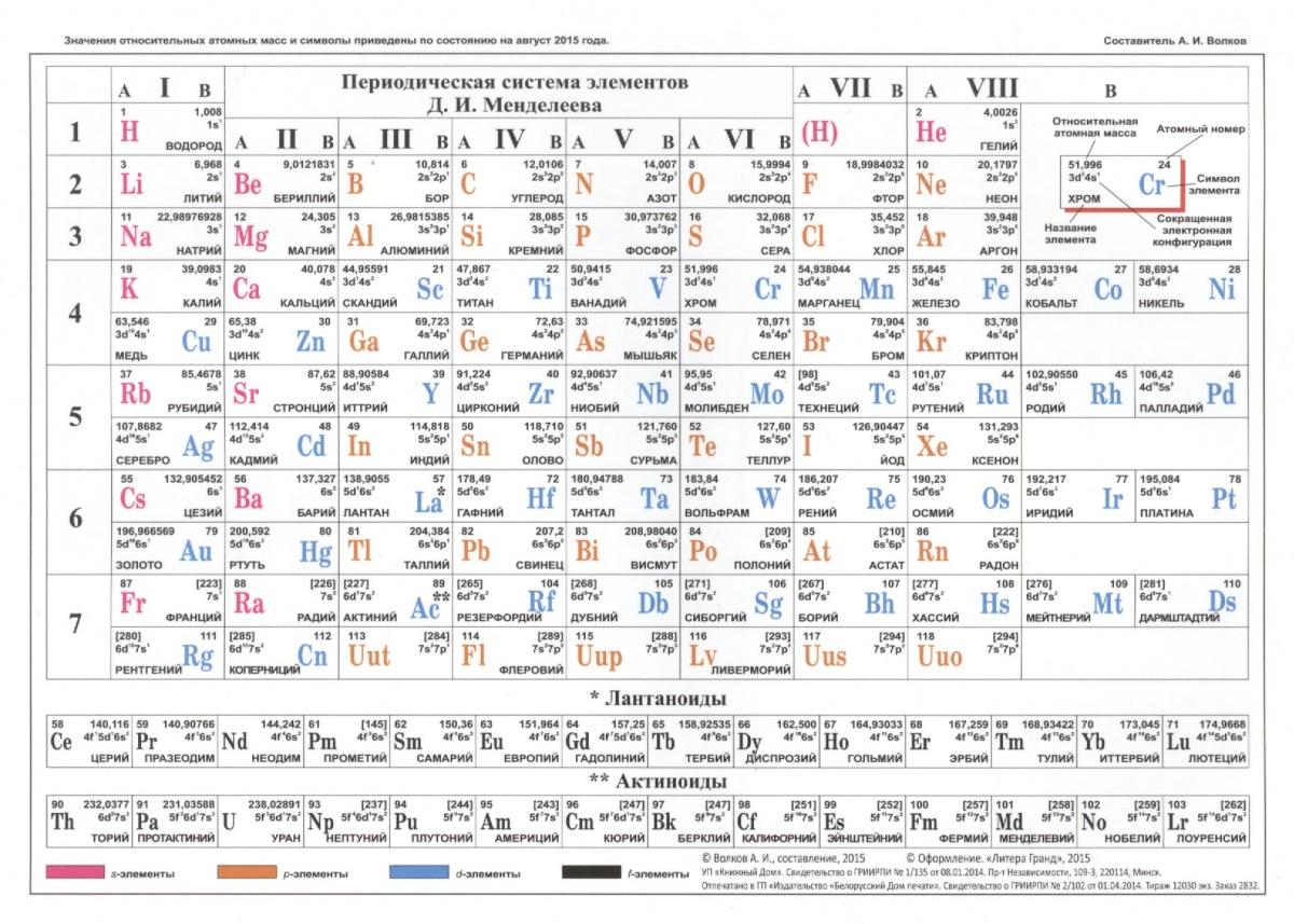 Периодическая система элементов Д.И. Менделеева А5 периодическая система элементов д и менделеева наглядное пособие для школы