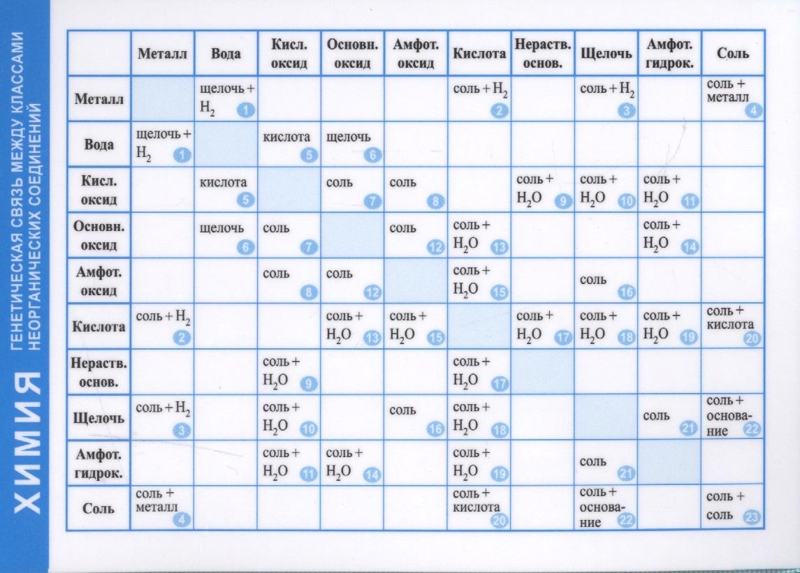 Справочные материалы. Химия. Генетическая связь между классами неорганических соединений