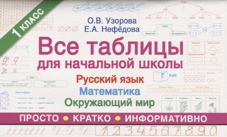 Все таблицы для начальной школы. 1 класса. Русский язык. Математика. Окружающий мир