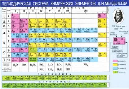 Периодическая система хим. эл. Менделеева А4
