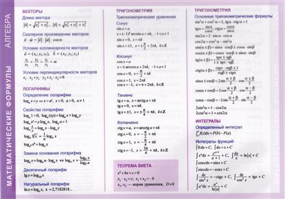 Справочные материалы. Математические формулы. Алгебра