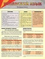 Грамматика Испанский язык