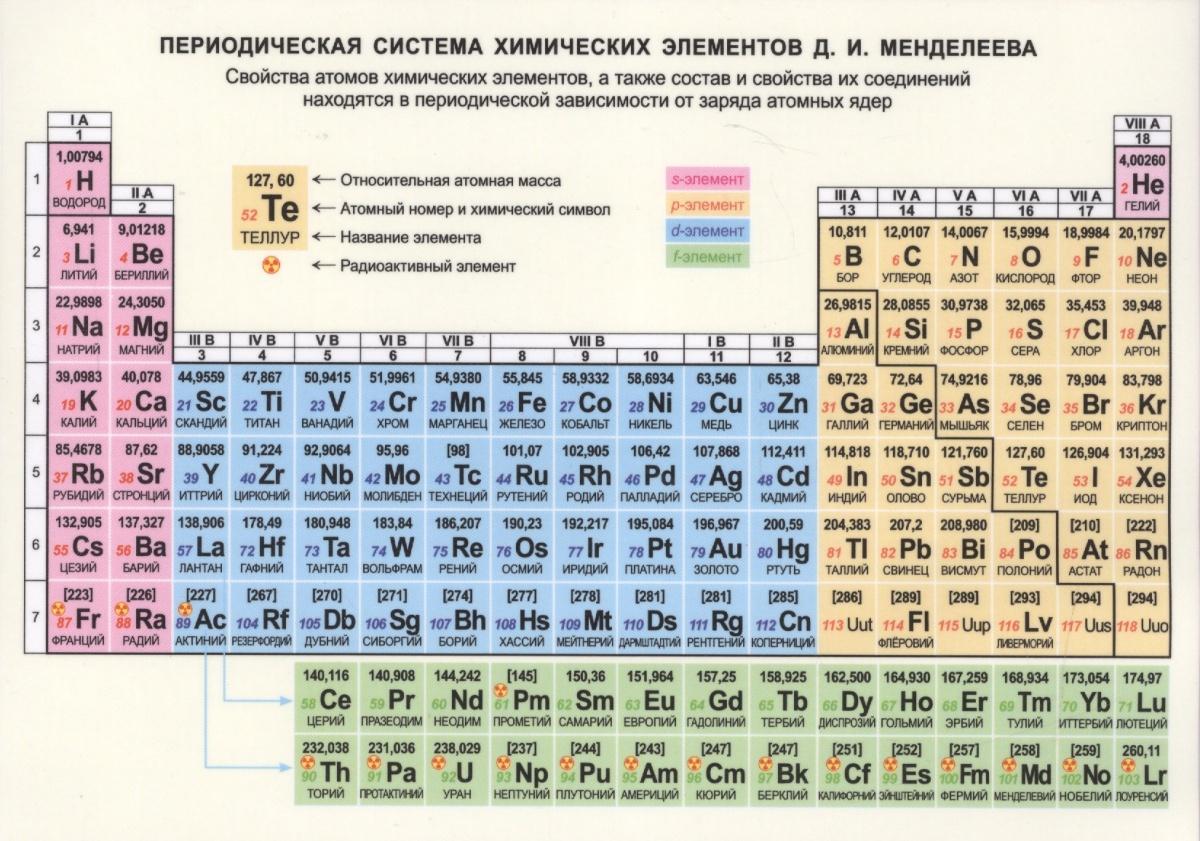 Справочные материалы. Периодическая система химических элементов Д.И. Менделеева