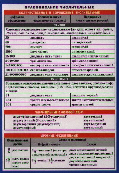 Правописание числительных. Справочные материалы правописание приставок справочные материалы