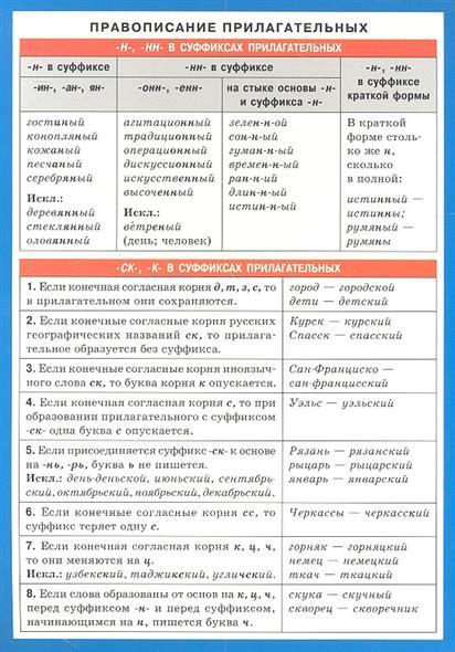 Правописание прилагательных. Справочные материалы правописание приставок справочные материалы