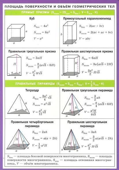 Площадь поверхности и объем геометрических тел. Справочные материалы