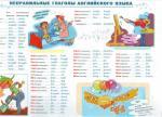 Неправильные глаголы английског языка