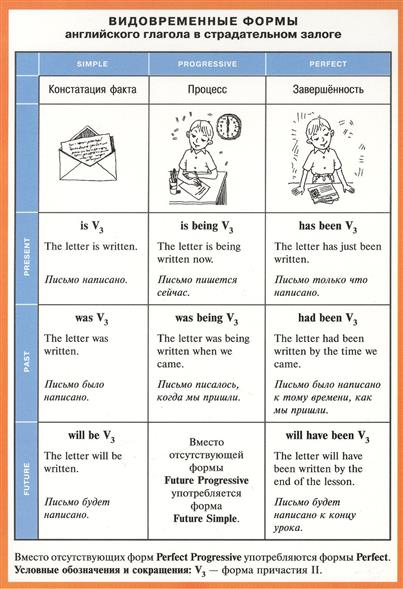 Видовременные формы английского глагола в страдательном залоге. Справочные материалы