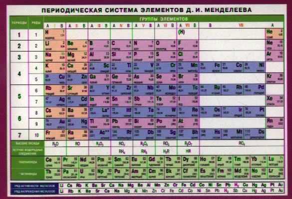 Периодическая система элементов Менделеева