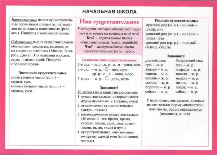 Начальная школа: Имя существительное. Справочные материалы музыкальный словарь начальная школа фгос