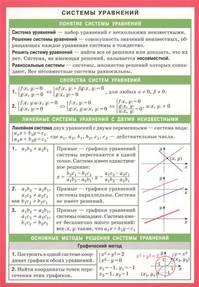 Системы уравнений. Справочные материалы