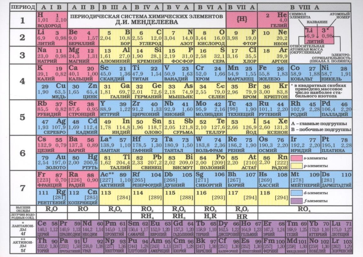 где купить Таблица Менделеева. Таблица растворимости кислот, оснований, солей в воде и цвета вещества (лист) дешево