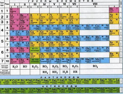 Периодическая система хим. эл. Менделеева А6