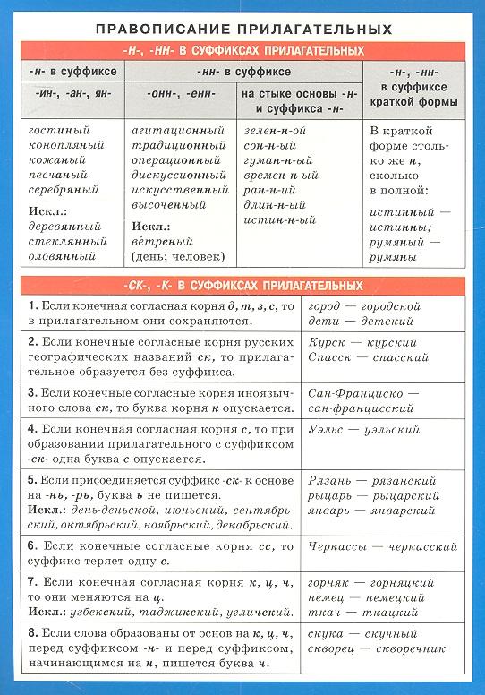 Правописание прилагательных. Справочные материалы