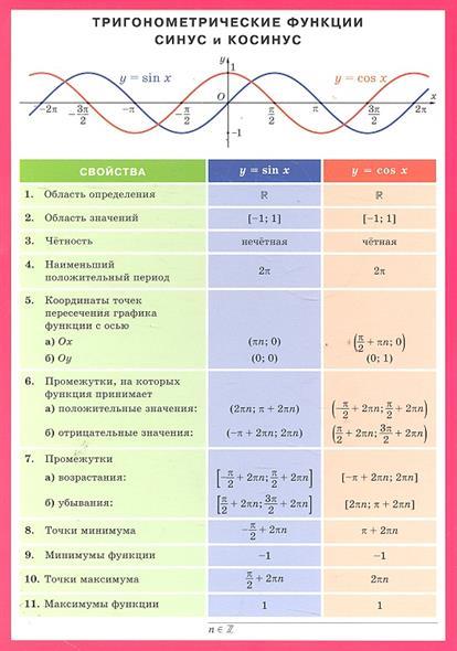 Тригонометрич. функции синус и косинус Справ. материалы