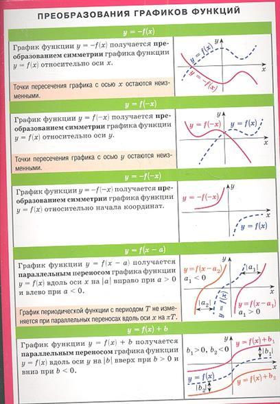 Преобразование графиков функций. Справочные материалы