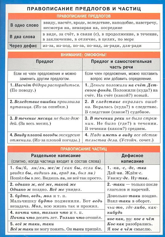 Правописание предлогов и частиц. Правописание союзов. Справочные материалы
